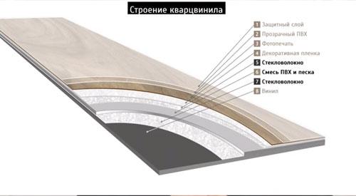Структура кварцвинила. Как выбрать виниловую плитку ПВХ? SPC ламинат, LVT кварцвинил - что лучше?.